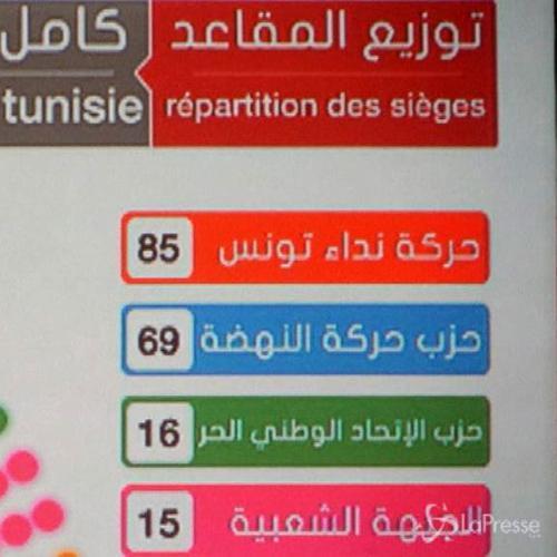 Tunisia, elezioni: vincono i laici anti-islamisti di Nidaa ...
