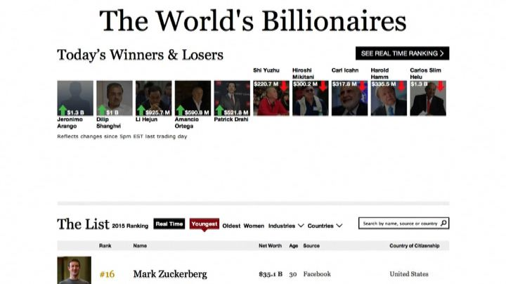 La classifica dei miliardari di Forbes: 40enni alla carica  ...